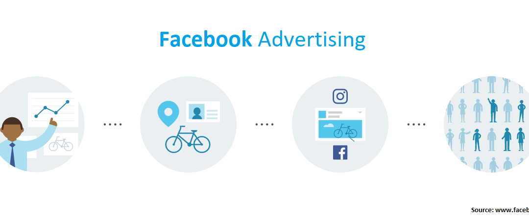 A basic overview of Facebook Ads